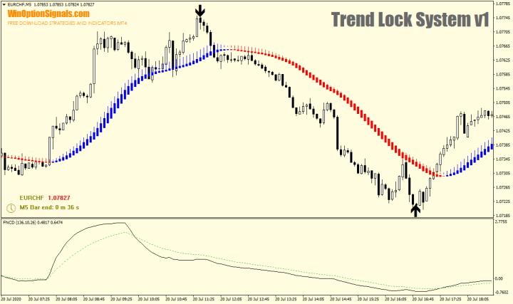 Стратегия для бинарных опционов Trend Lock System v1