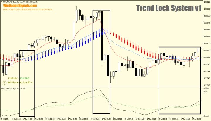 Сравнение второго индикатора стратегии Trend Lock System v1