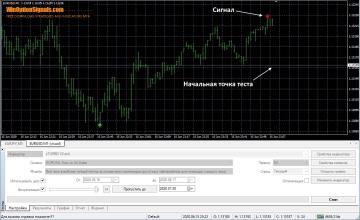 Тест стратегии Trend Lock System v1