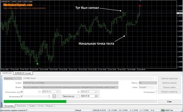 Перерисовка сигнала индикатора стратегии Trend Lock System v1