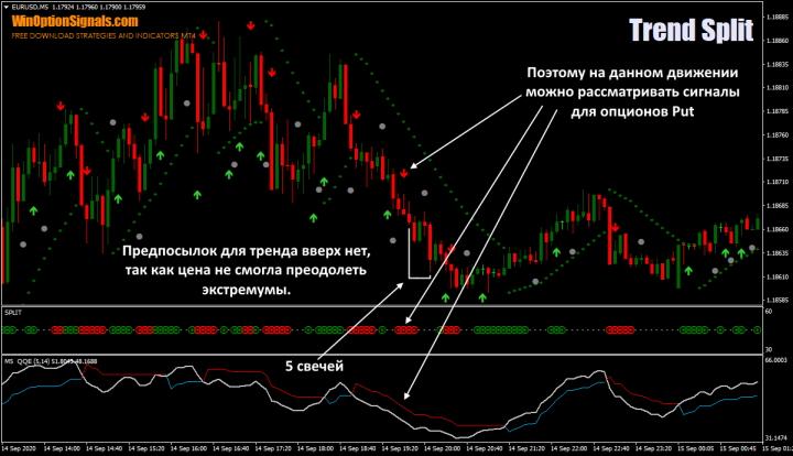 опционы put по стратегии Trend Split Strategy