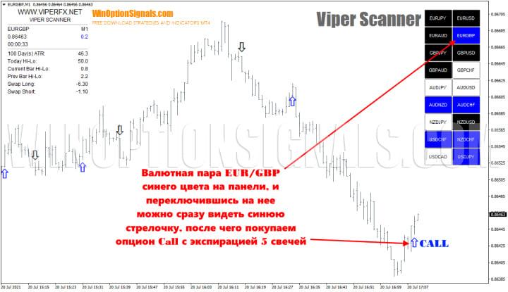 опцион call в стратегии viper scanner