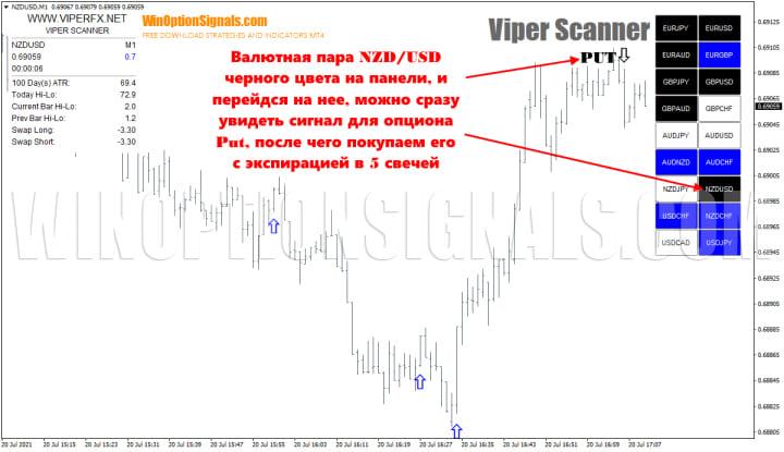 опцион put в стратегии viper scanner