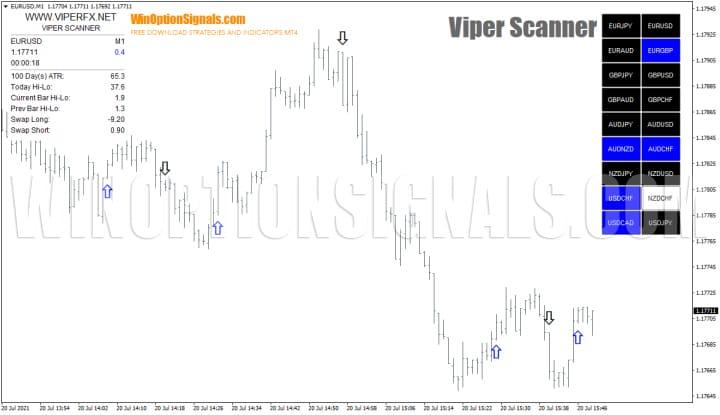 Стратегия Viper Scanner для бинарных опционов