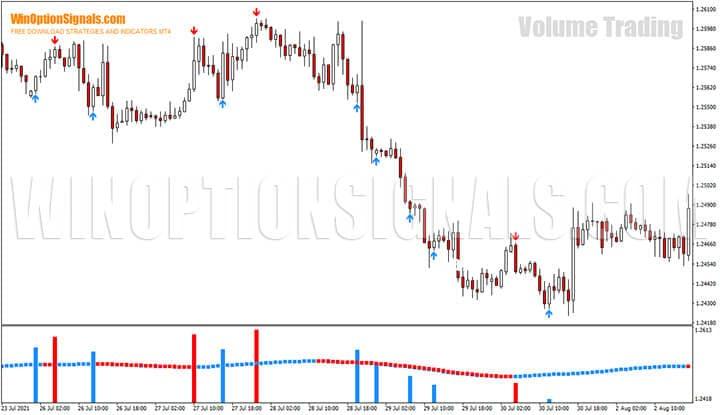 Стратегия для бинарных опционов Volume Trading