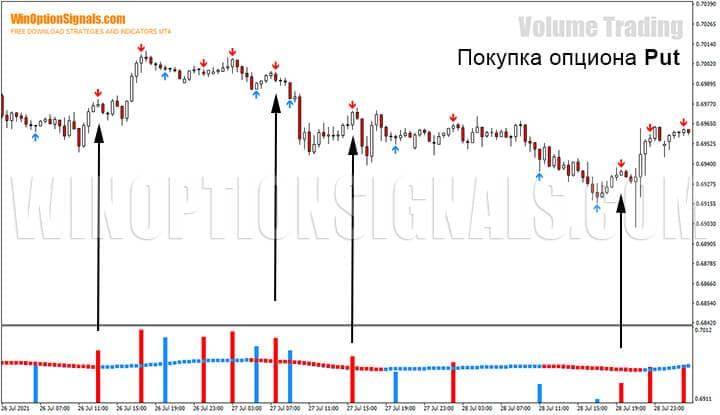 Покупка опциона Put по стратегии для бинарных опционов Volume Trading