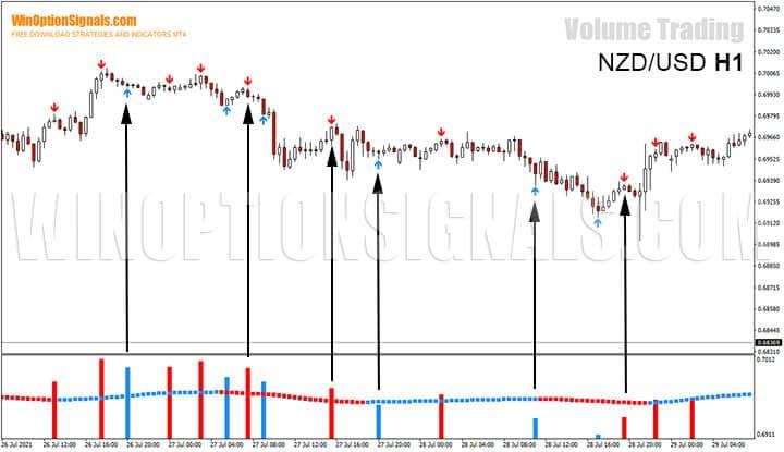Сигналы по стратегии для бинарных опционов Volume Trading