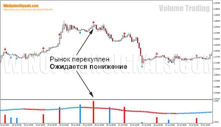 Перекупленность рынка по стратегии для бинарных опционов Volume Trading