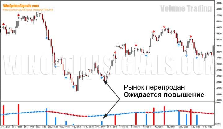 Перепроданность рынка по стратегии для бинарных опционов Volume Trading