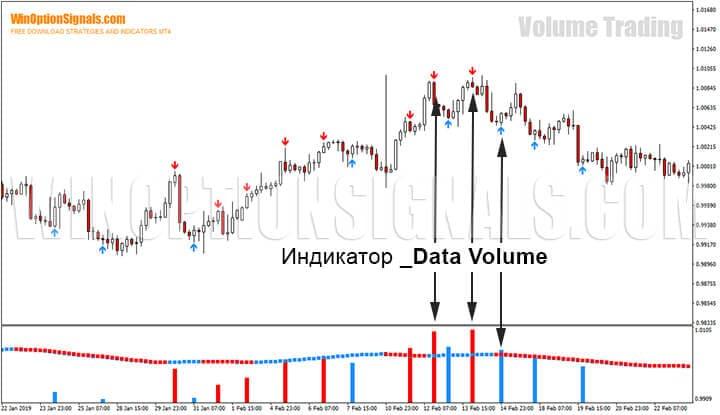 Индикатор _Data Volume стратегии для бинарных опционов Volume Trading