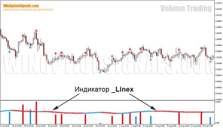 Индикатор _Linex стратегии для бинарных опционов Volume Trading