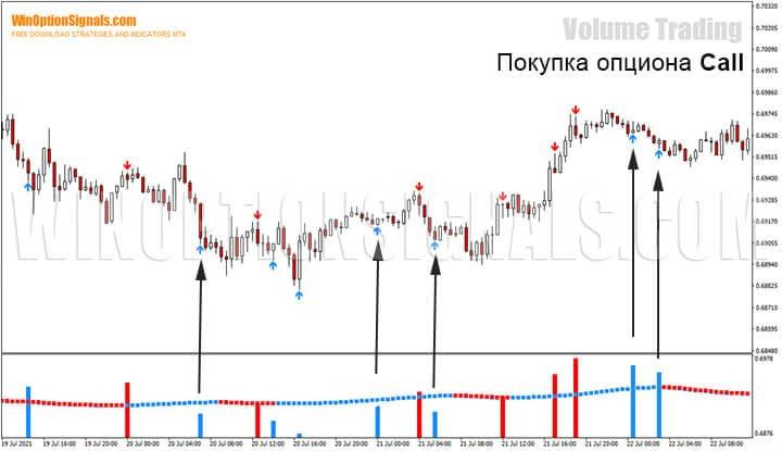 Покупка опциона Call по стратегии для бинарных опционов Volume Trading
