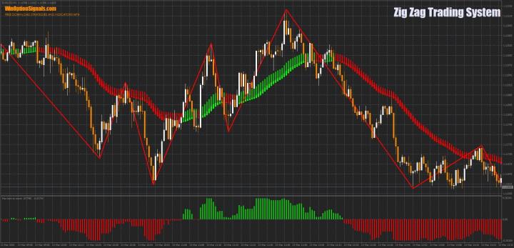 Стратегия для бинарных опционов Zig Zag Trading System
