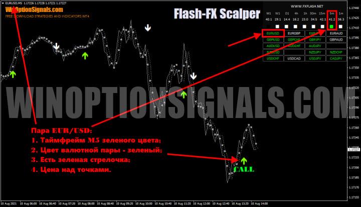опцион call в Flash FX Scalper