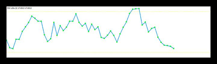 Индикаторов RSI