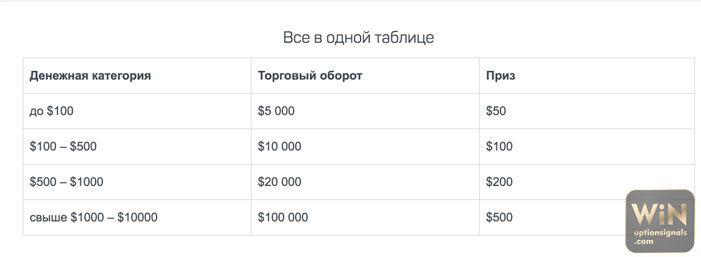 verum option турнир на демо счете