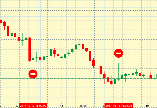 бинарные опционы торговля золотом