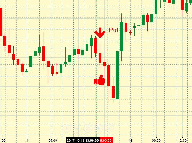 золото в бинарных опционах